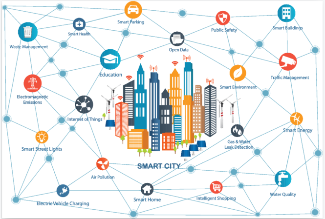 Smart City Overview