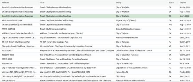 smart city bids may 2020